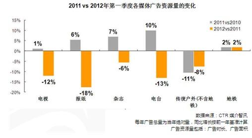 ctr发布q1中国传统媒体广告花费报告