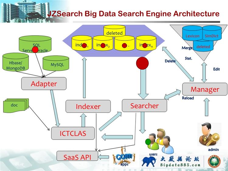 结构化大数据分析