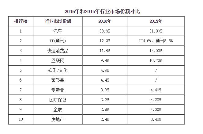 2016年和2015年行业市场份额对比