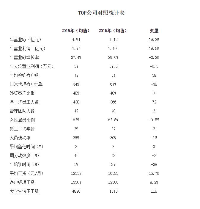 TOP公司对照统计表