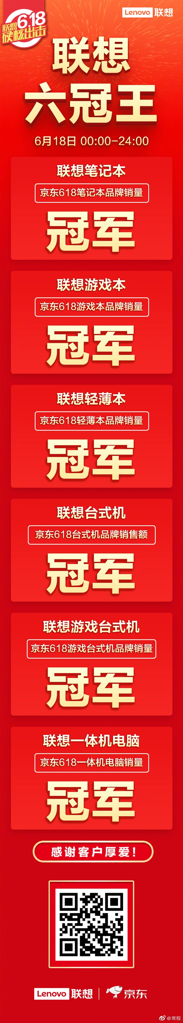 联想公布京东618战报:电脑品类拿下6冠王